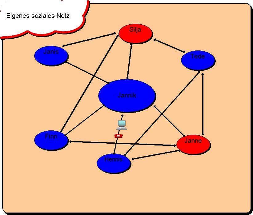 Vorschaubild soziales Netz